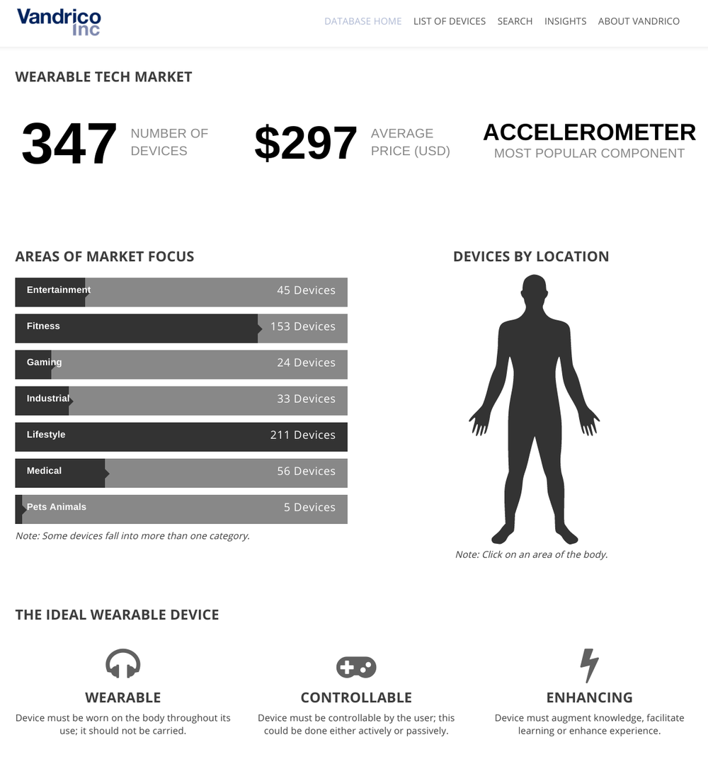 The WearabLES Database: Over 1 Million Visits Last Year Alone.