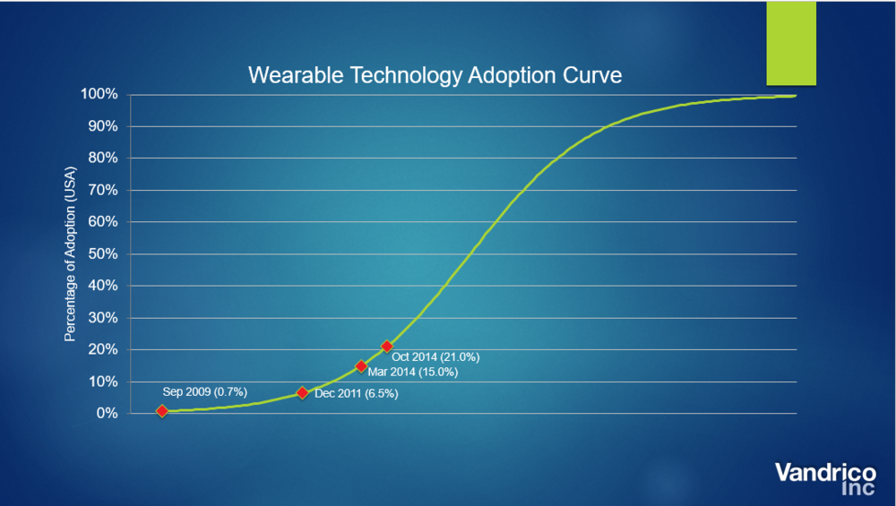 Vandrico Wearable Tech Adoption Curve