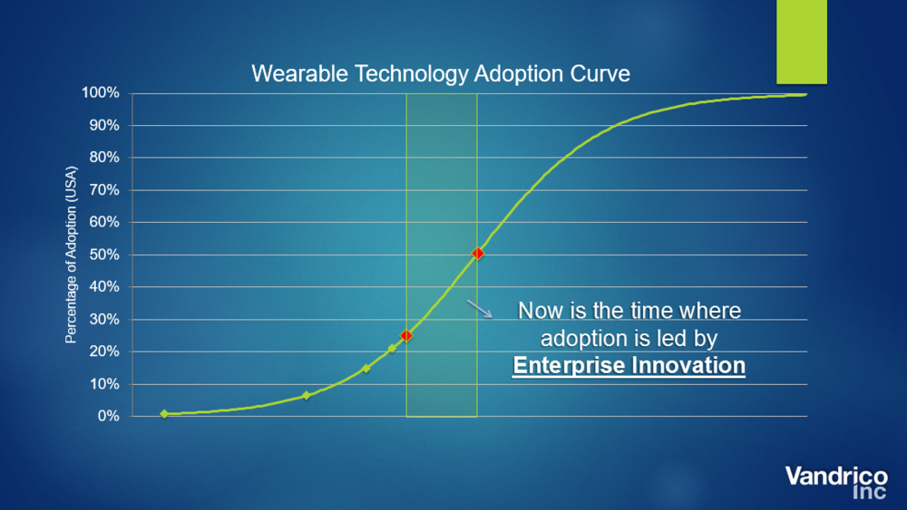Vandrico Wearable Adoption Curve Now