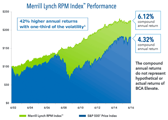 Hypothetical Assumptions: $100 invested in the Merrill Lynch RPM IndexTM and the S&P 500® Price Index from 3/28/02 to 6/30/16. The RPM Index was established on 3/1/16. Performance shown before this date is back-tested by applying the index strategy, which was designed with the benefit of hindsight, to historical financial data. Back-tested performance is hypothetical and has been provided for informational purposes only. The S&P 500® Price Index results are actual performance for the full period. Past performance is not indicative of nor does it guarantee future performance. The foregoing performance information does not include any relevant costs and fees associated with the BCA Elevate or any other financial product linked to the Merrill Lynch RPM Index or S&P 500® Price Index. For more information on BCA Elevate and performance with the RPM Index, ask your insurance professional for an illustration.