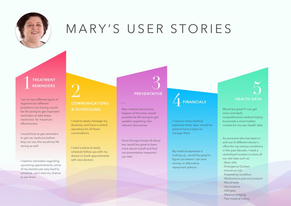 mary's user story@2x.png
