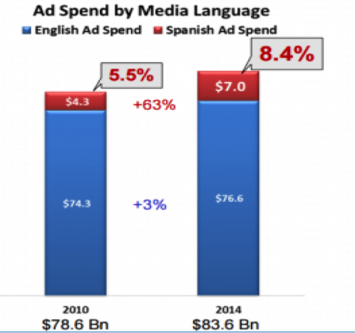 Hispanic ad spending.png