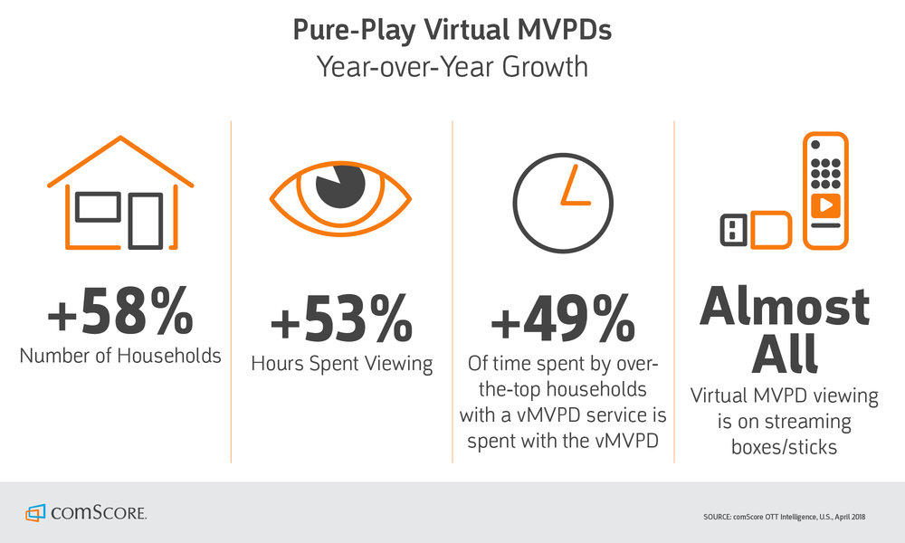 Multichannel Video Programming distributor growth chart