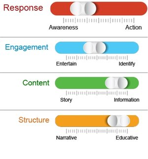 creative storyselling structure