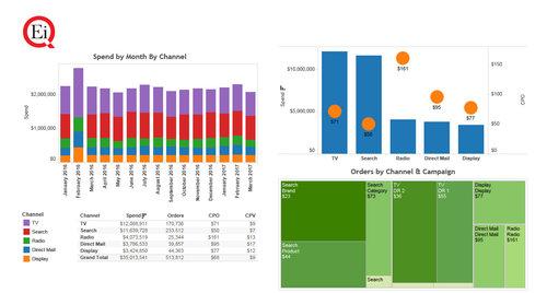 Cross-Channel Attribution Charts
