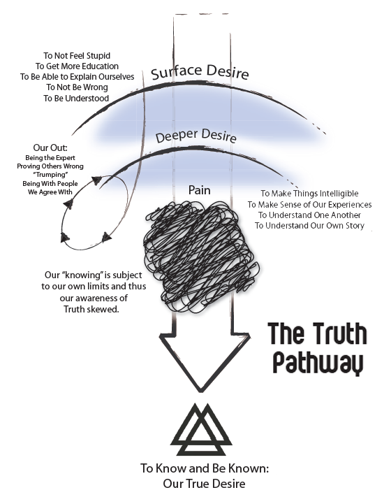 Figure 1.1 The TRUTH PATHWAY: This illustration shows the interconnection between our attempts at knowledge and knowing and how they connect with our deeper desire for intimacy with God.  To find our place in the universe, in our families, on the planet and in our work we must expose ourselves to the deep and unfiltered knowing and being known by God.