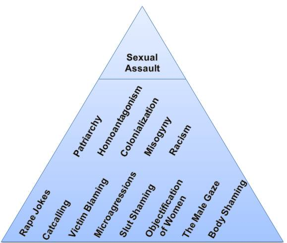 "Source: Adapted from the On-Campus Sexual Assault Centre at the University of Victoria, Anti-Violence Project – ""Rape Culture Pyramid,"" 21 October 2016."