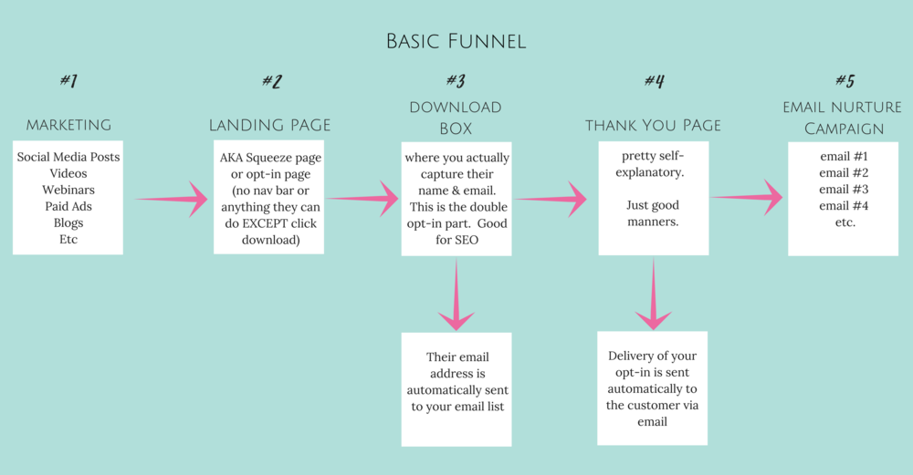 Basic Funnel Flowchart Page 1