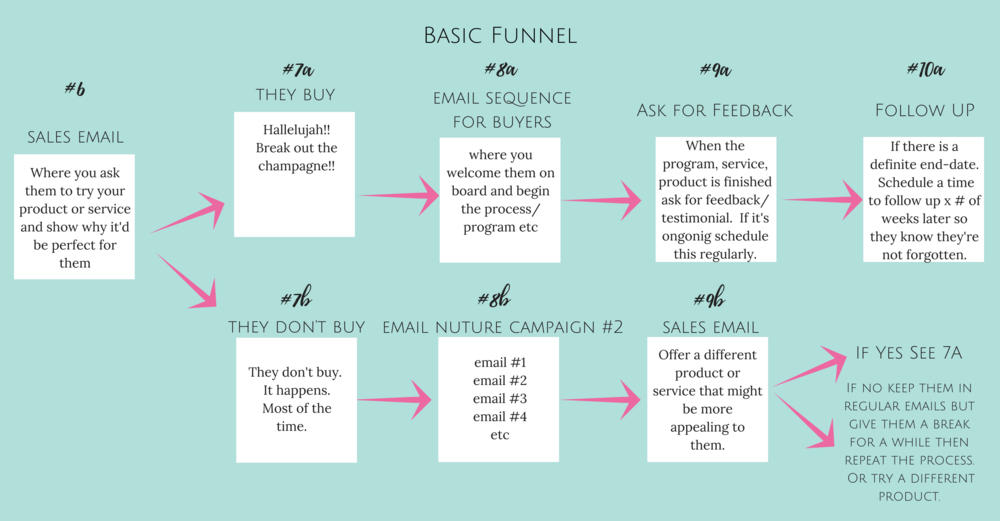 Basic Funnel Flowchart Page 2