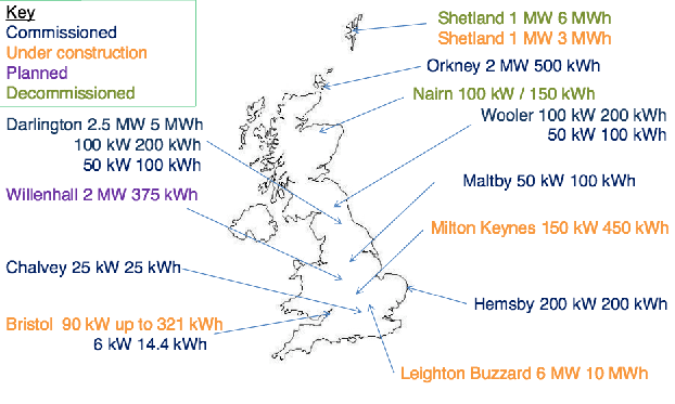 UK electrical storage installations as of November 1, 2013. Source: Energy Storage Operators Forum
