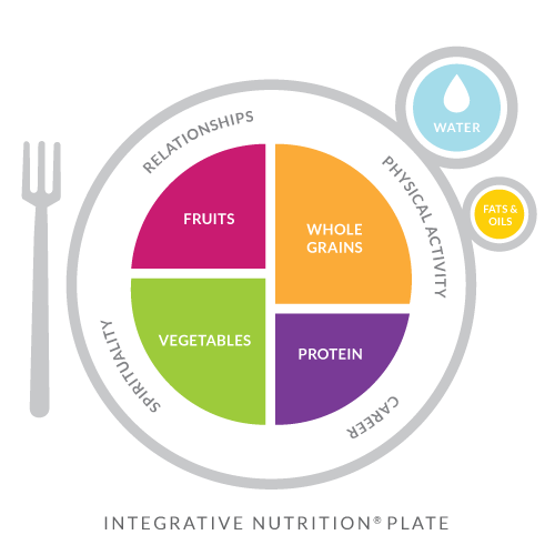 The Integrative Nutrition Plate