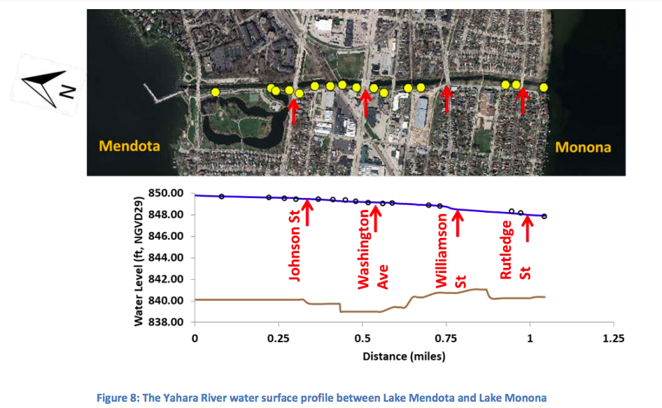 Figure 8: The Yahara River water surface profile between Lake Mendota and Lake Monona