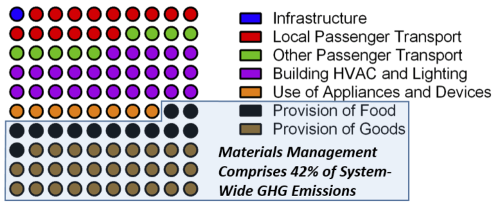 Systems-based GHG emissions estimate in the US (2006 data) and share of GHG emissions from materials management (adapted from previous work by the US EPA)