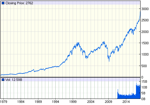 S&P 500 INDEX HISTORY