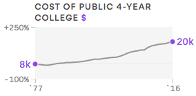 Millennials Cost of College