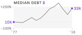 Millennials Debt