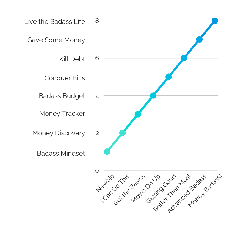 Money Badass Journey