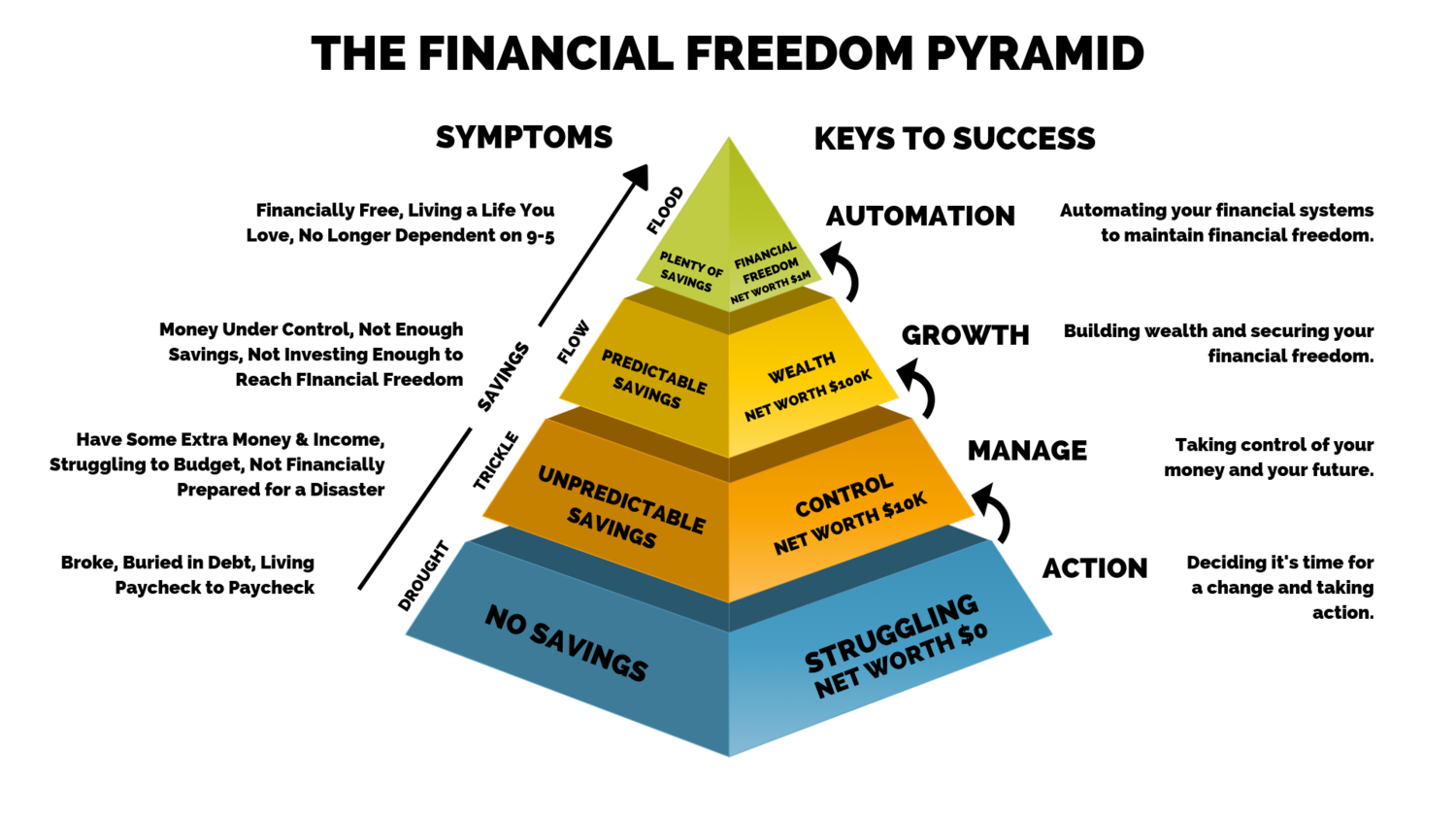 The Financial Freedom Pyramid — Money Badass University