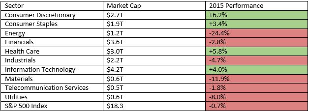 GPM-2015-Sector-Returns
