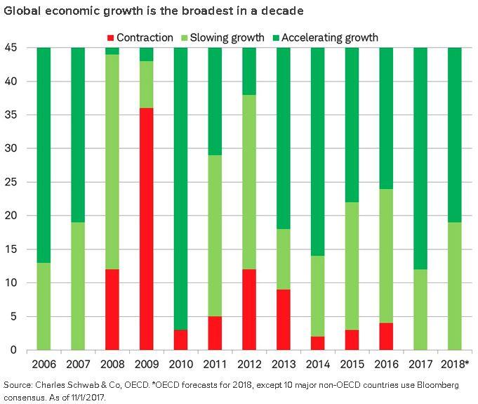 schwab-global-growth.JPG