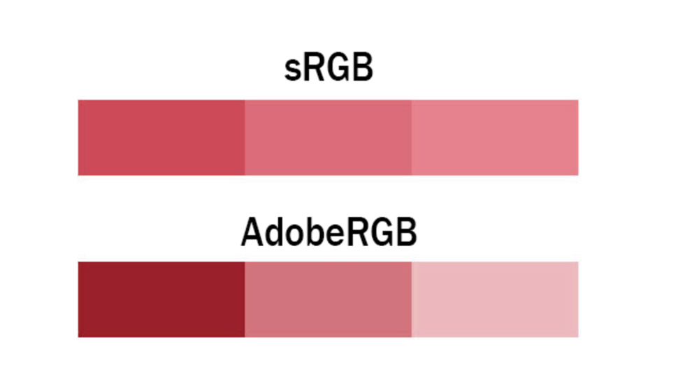 Visual difference between Adobe RGB and sRGB