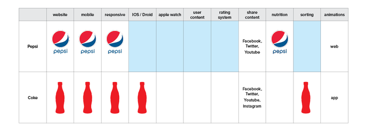 coca cola style integration theresa truong design we also did a competitive analysis its direct competition pepsi spire pepsi spire lets you mix custom creations by adding custom shots of flavor