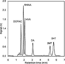 Chromatogram of neurotransmitters detected using PFET (Jung 2006)