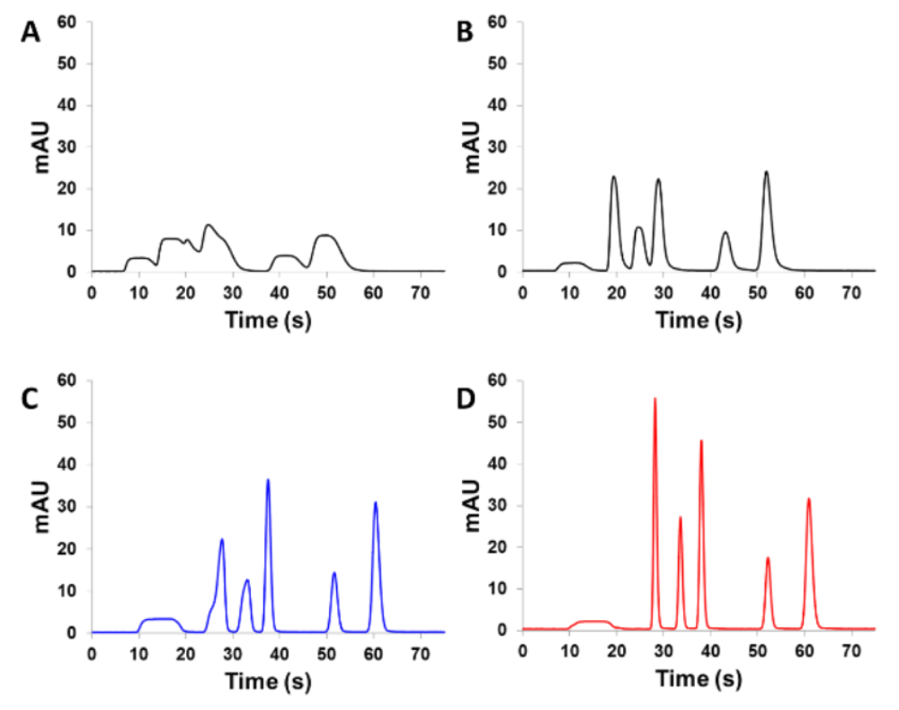 TASF chromatograms.png