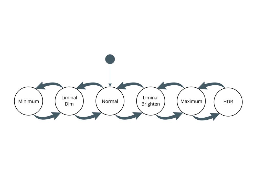 Future State Diagram.png