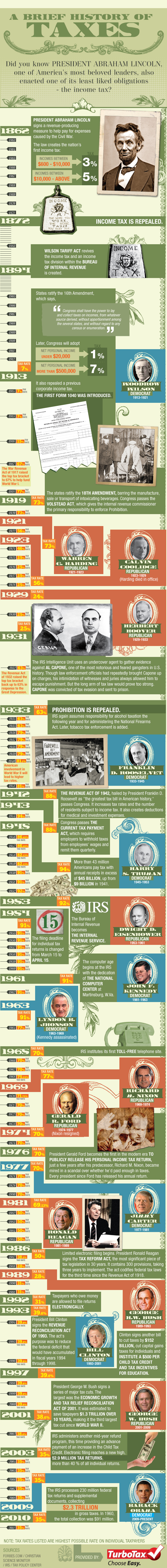 history-of-US-taxes-infographic-657.jpg