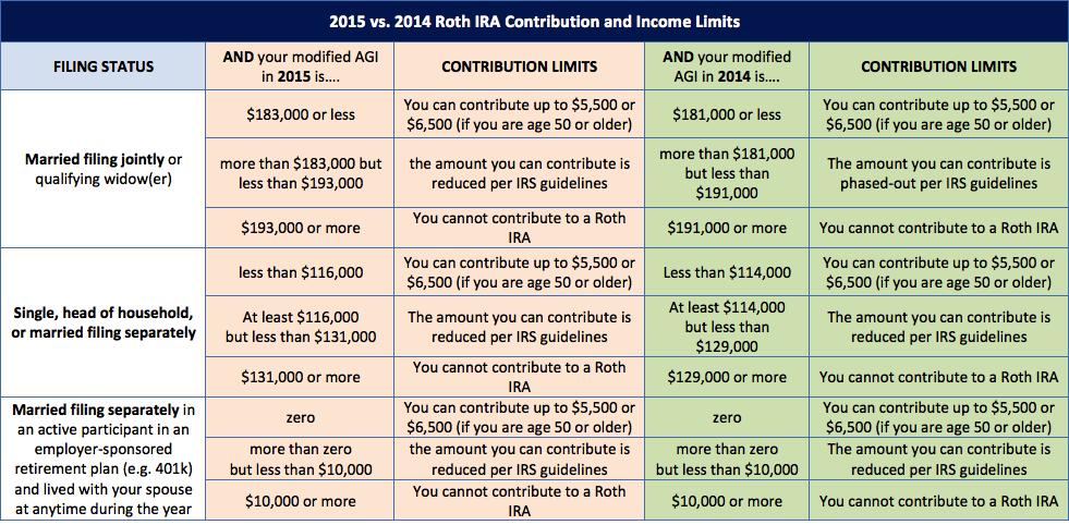Single roth ira income limits