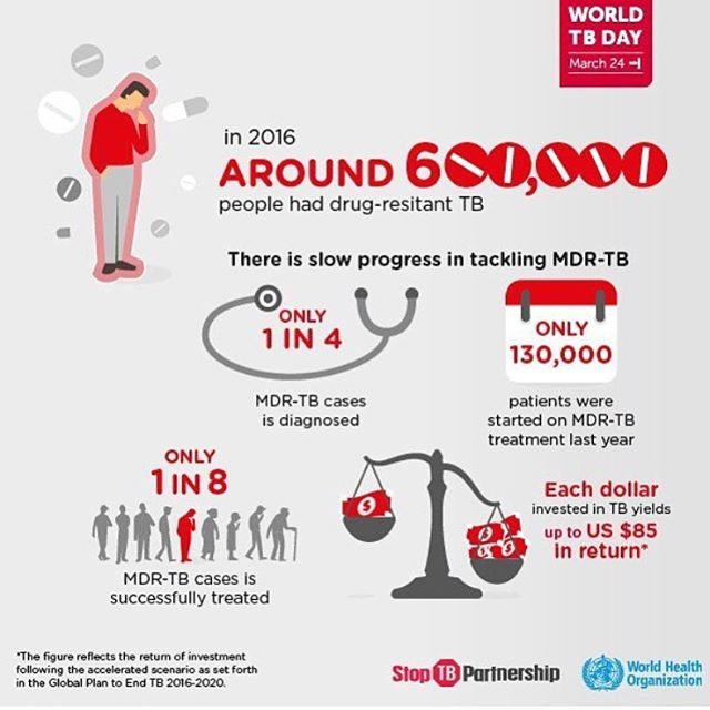 Recognizing #WorldTBDay tomorrow. Thank you @stoptb and @who for the informative graphics. #EndTB