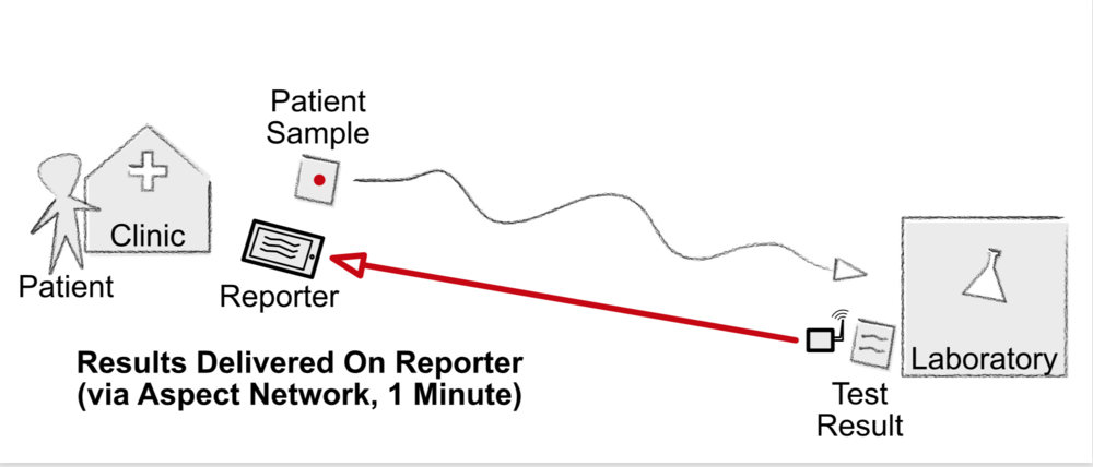 With Reporter, results are immediately transmitted to referring labs. Reporter can also be used to acknowledge results and even confirm they have been received by the patient.