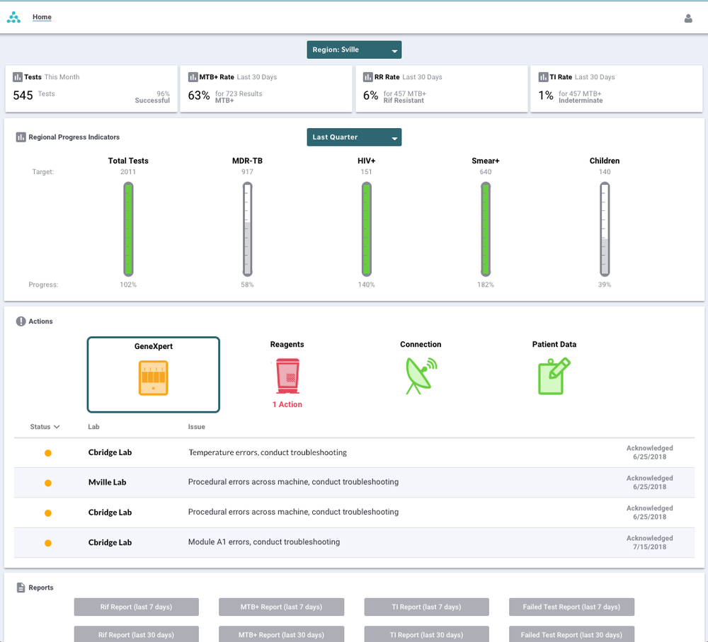 A screenshot of the Aspect Action Dashboard for Laboratories