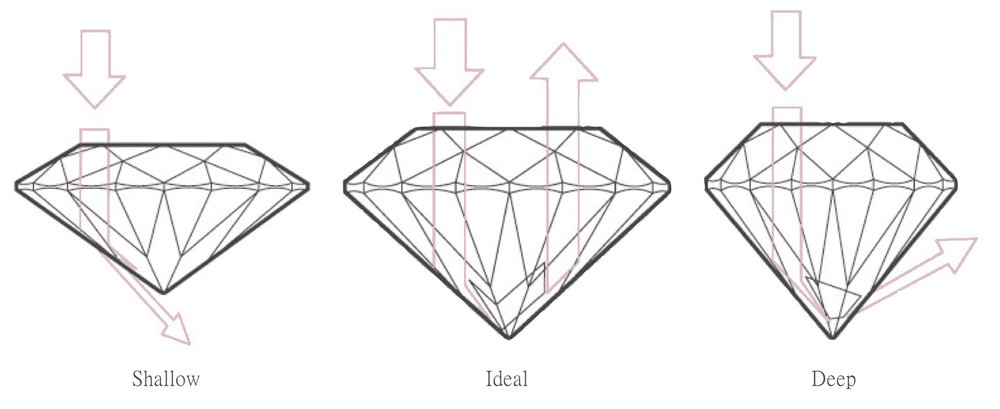 Diamond cut proportions shallow, ideal and deep