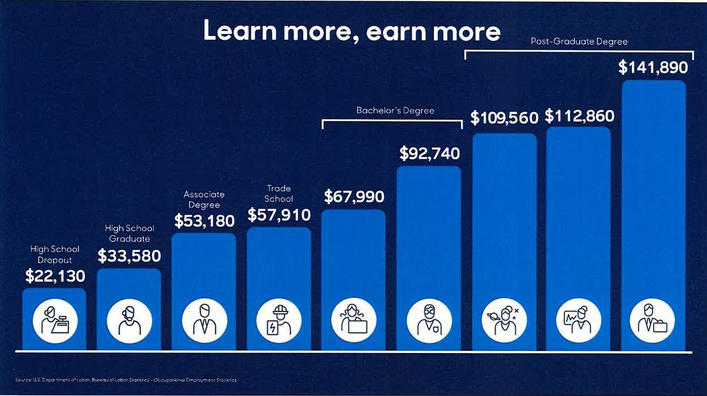 Learn more, earn more. Source: U.S. Department of Labor Bureau of Labor Statistics - Occupational Employment Statistics (via Hill Harper)