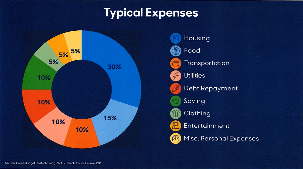 Typical expenses. Source: Home Budget Cost-of-Living Reality Check, Intuit Quicken 201 (via Hill Harper)