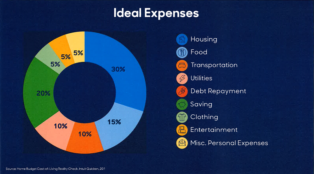 Ideal expenses. Source: Home Budget Cost-of-Living Reality Check, Intuit Quicken 201 (via Hill Harper)