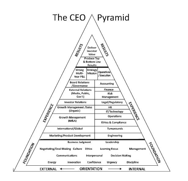 ceopyramid