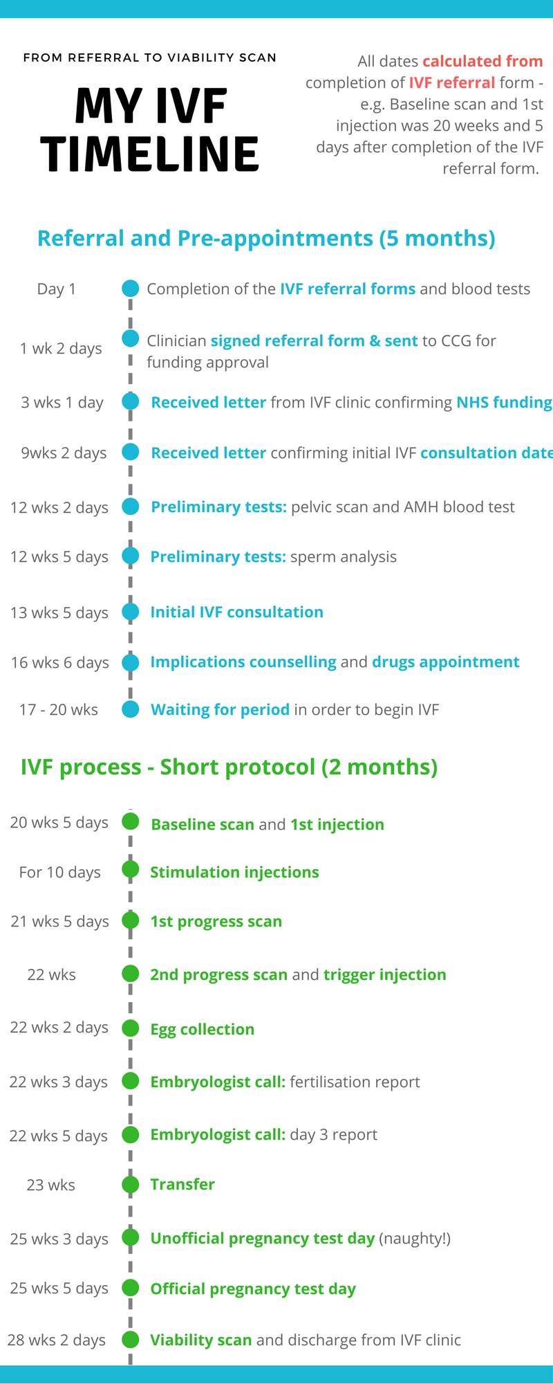 How long does it take for IVF start to finish