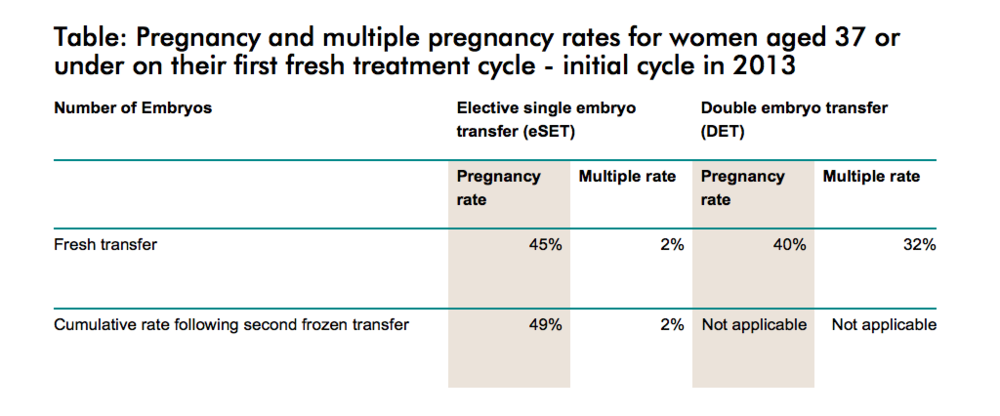 Multiple pregnancy rates under IVF