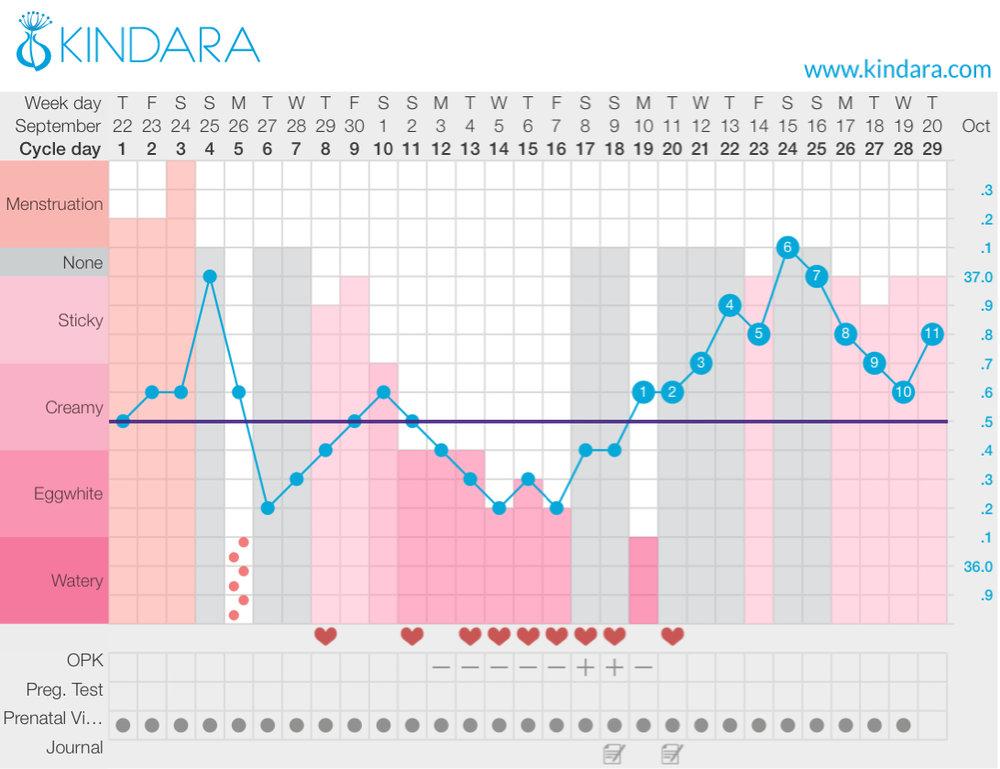fertility awareness chart - clomid