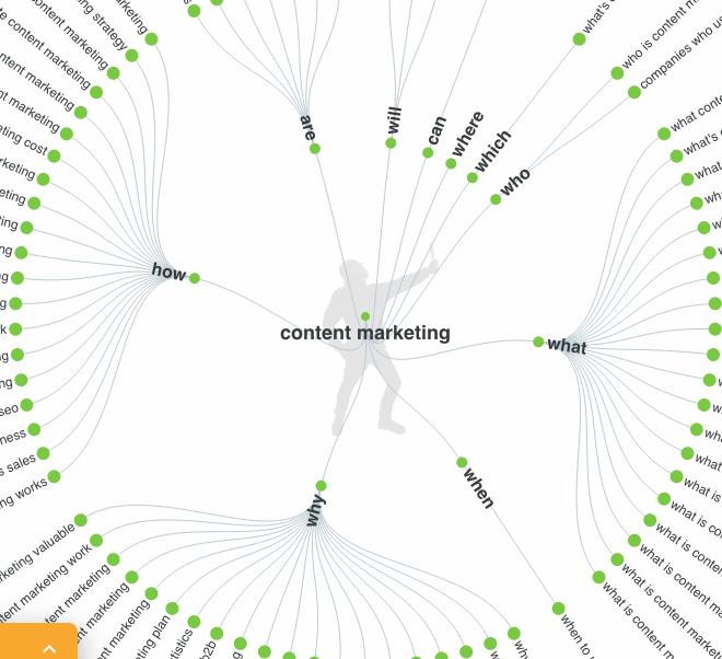 Keyword search aggregator