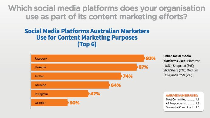 Content marketing Australia