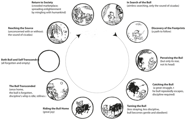 ox-herding-pictures-full-cycle.jpg