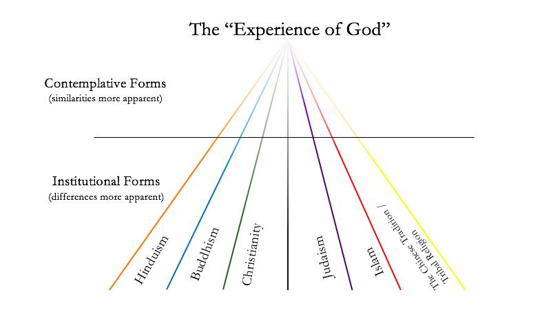 TheExperienceOfGod.jpg