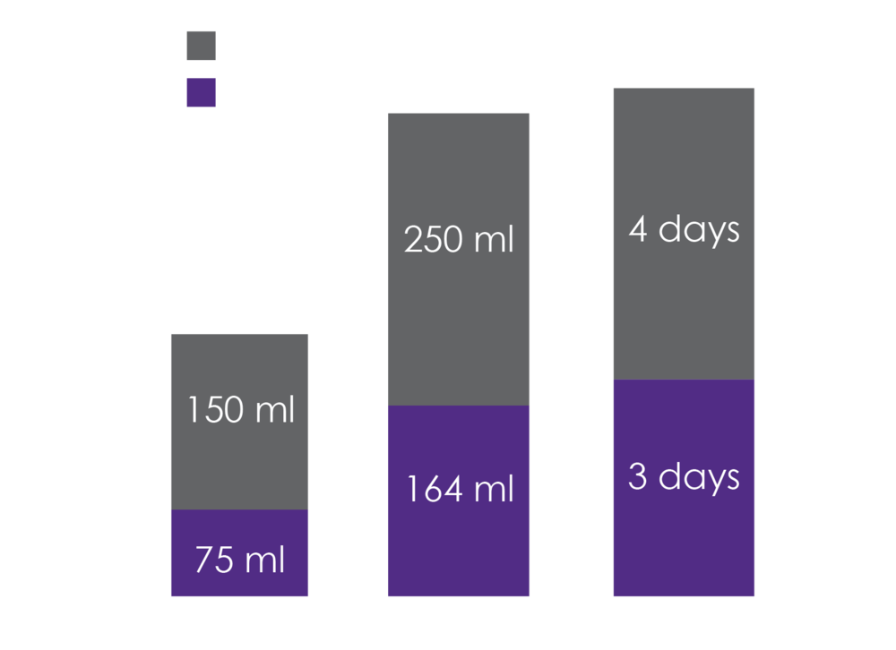 Clinical outcome in the interspinous fusion device group and pedicle screw group after surgery for EBL, OP time and LOS.  EBL: estimated blood loss, OP time: duration of the operation, LOS: length of hospital stay.