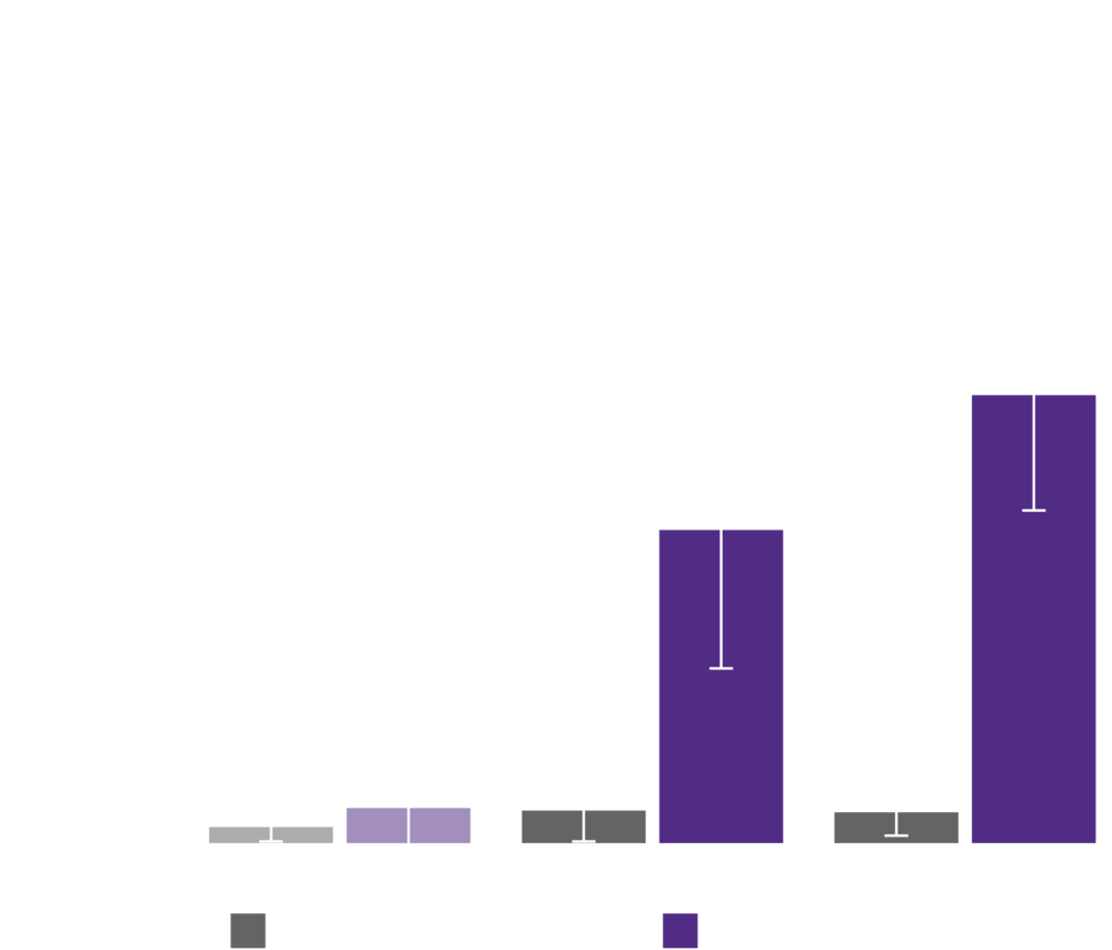 Titanium coated PEEK has significantly higher pullout strength than uncoated PEEK after 12 and 24 weeks of implantation.