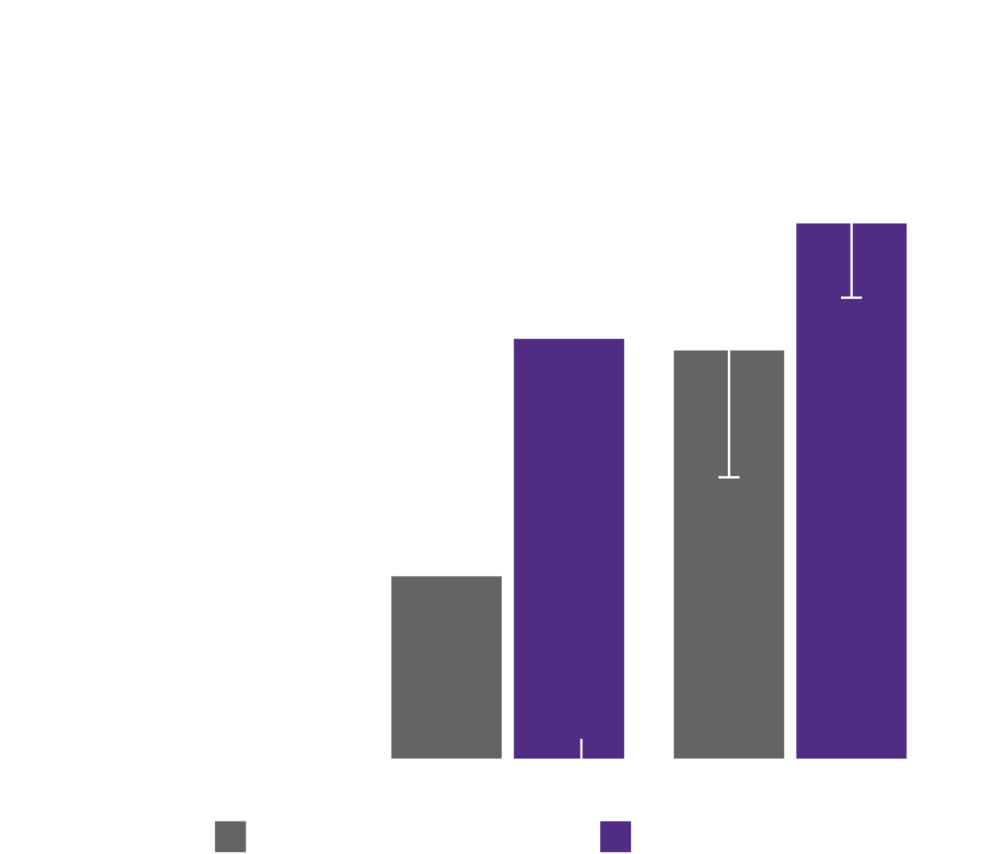 Titanium coated PEEK has a higher bone apposition percentage with surrounding tissue than uncoated PEEK. Titanium coated PEEK increases its bone apposition percentage over time.
