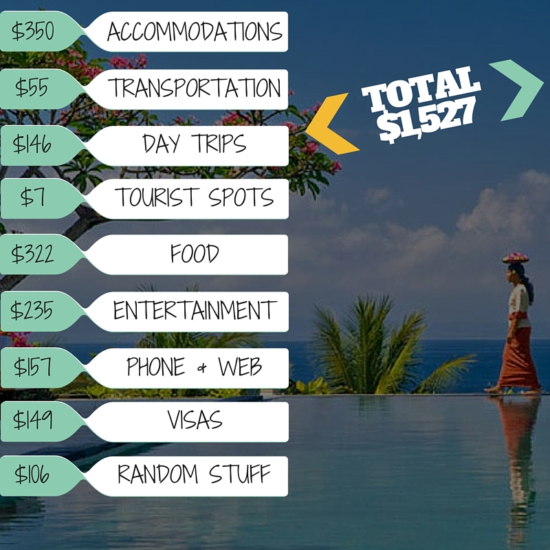 The True Costs of A Month In Bali